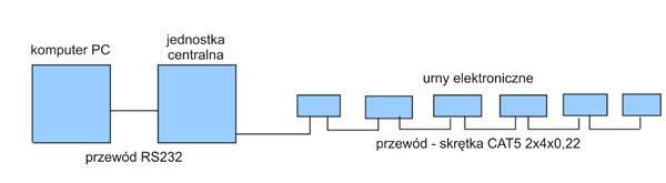 Schemat logiczny systemu wspomagania głosowania Legat